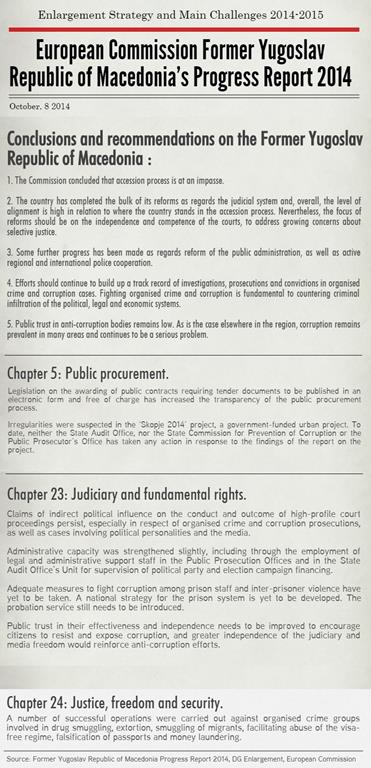 Progress Report Macedonia Infograph