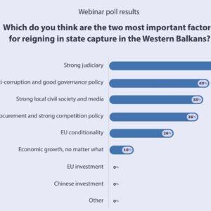 Webinar Poll Results